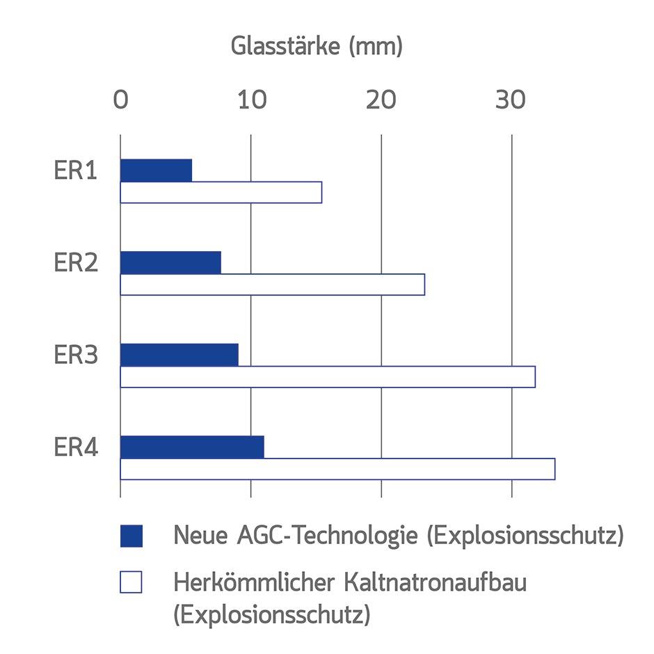 http://www.architekturzeitung.com/azbilder/2018/1811/vakuum-isolierglas-explosionsschutz-duennglas-02.jpg